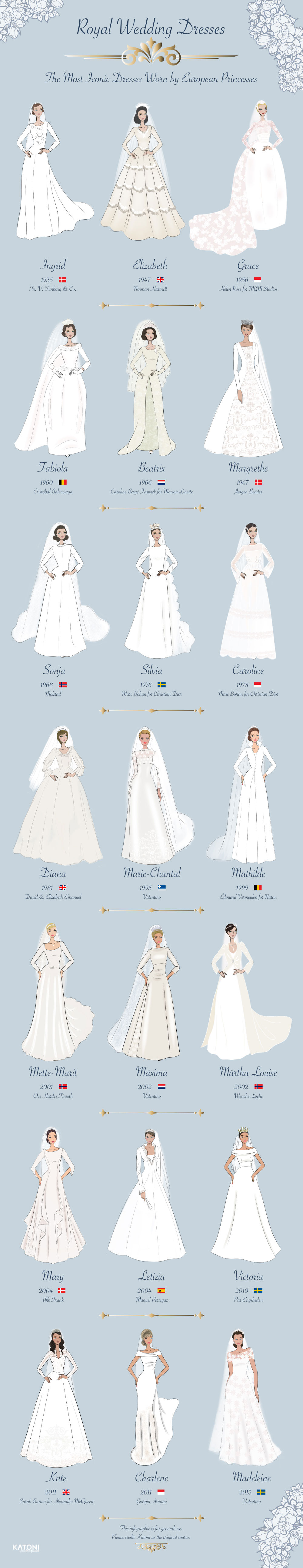 Royal Wedding Dresses of History